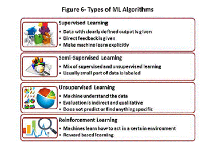 types of ml algorithms