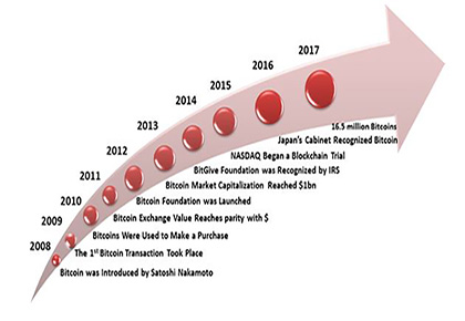Blockchain Evolution-From 2008 to 2017