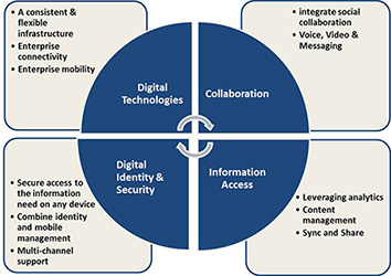 Layers of the Digital Workplace